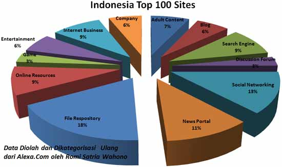 indonesiatop100sites-550
