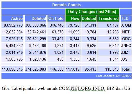 SEO:Menjadi Web No.1